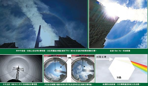 【香港商报网讯】记者冯仁乐报道:昨日本港风和日丽,不少市民若于中午时分抬头,会发现一个的天气现象,就是太阳被一个彩虹光环围住,过程维持约大半个小时。天文台科学主任蔡子淳表示,该天气现象称为「日晕」(Halo),本港平均一年出现数次,虽不算太罕见,也属难得的景象。    市民纷举手机拍照分享   昨中午约12时,本港上空出现大型七色光环围绕太阳的景象,维持约大半个小时。由于过程在全港多区清晰可见,吸引不少市民举起手机拍照,然后将照片上载至社交网站与朋友分享。原来这是「日晕」现象,在香港不算罕见。