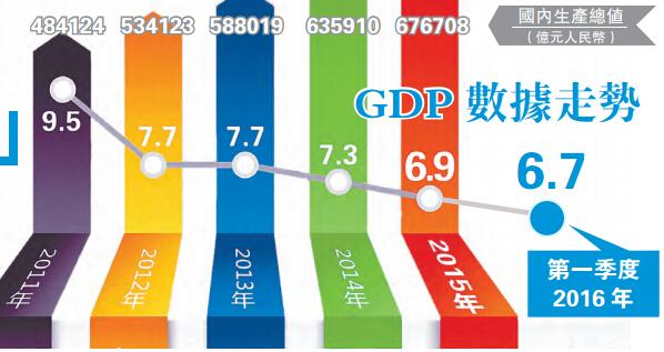 gdp月数据_ATFX 中国一季度GDP增速 6.8 ,预计二季度将出现好转