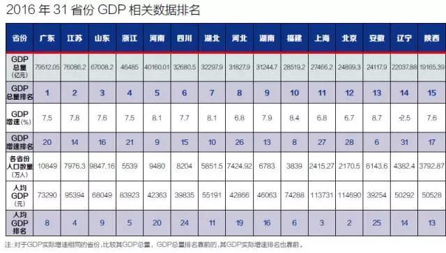 经济GDP总量_我国经济gdp总量图