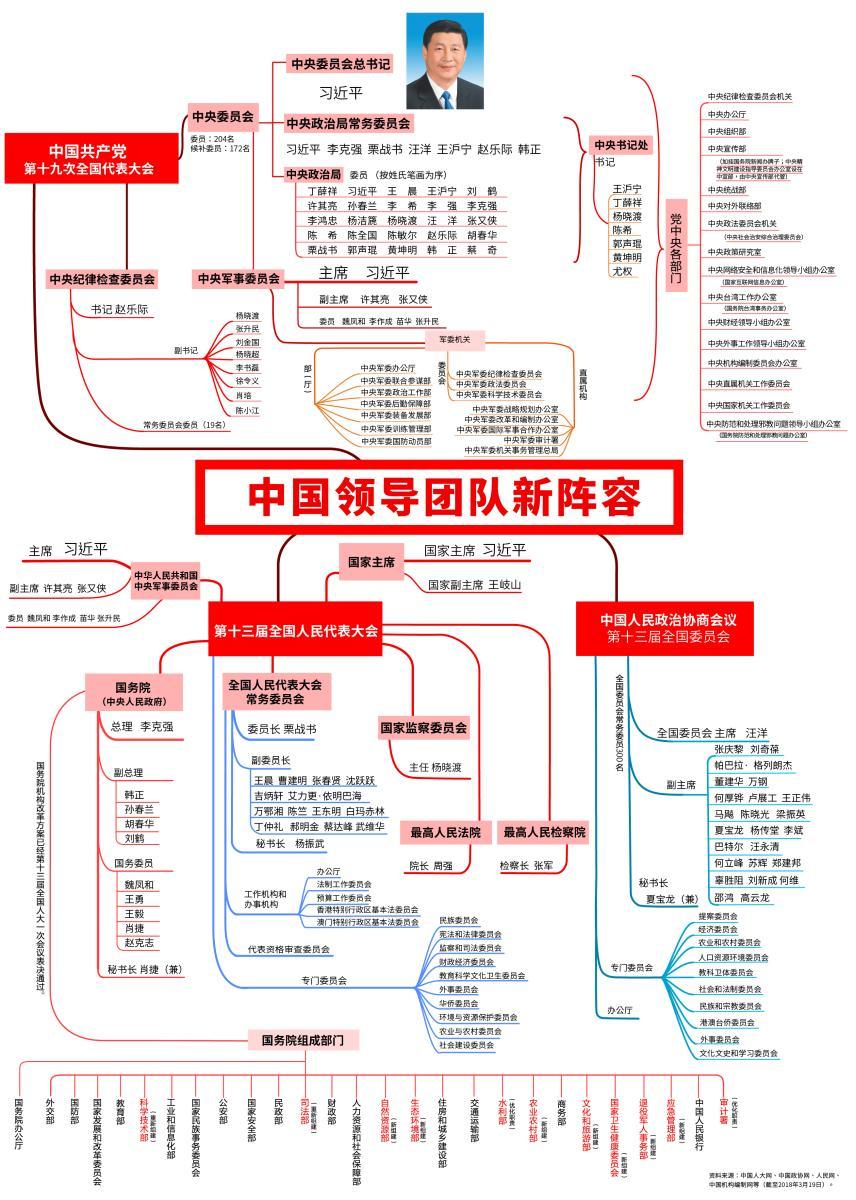 3月19日,十三届全国人大一次会议在北京人民大会堂举行第七次全体会议。新华社记者 姚大伟 摄   十三届全国人大一次会议19日上午在人民大会堂举行第七次全体会议,决定了国务院其他组成人员。国家主席习近平签署第二号主席令,根据大会的决定,对这次大会表决通过的国务院其他组成人员予以任命。   会议根据国务院总理李克强的提名,经投票表决决定,韩正、孙春兰、胡春华、刘鹤为国务院副总理,魏凤和、王勇、王毅、肖捷、赵克志为国务委员。   习近平、李克强、栗战书、汪洋、王沪宁、赵乐际、韩正、王岐山等出席会议。   会