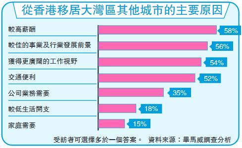 調查:過半港人考慮到大灣區就業