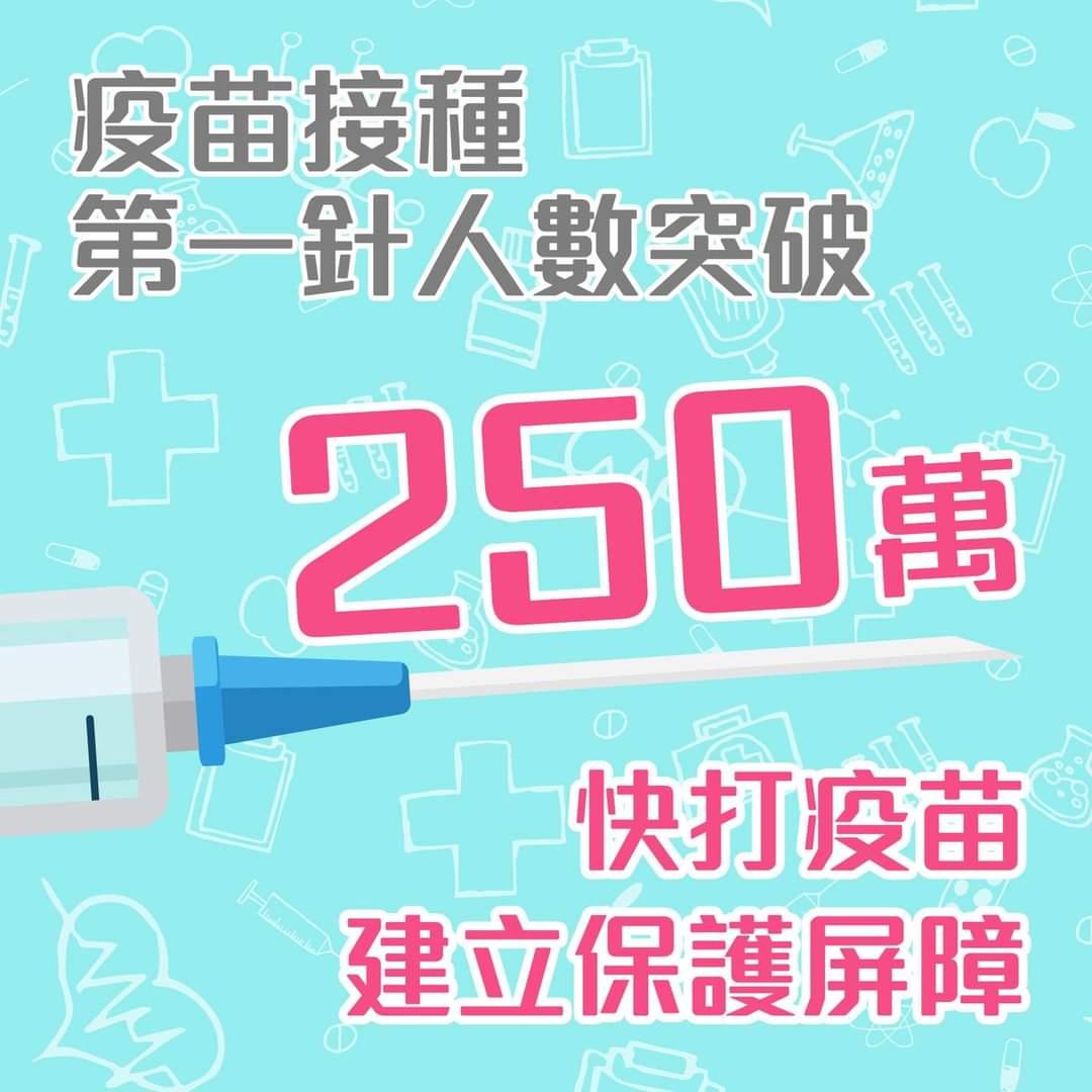 本港已接種逾420萬劑新冠疫苗 250萬人已打首針