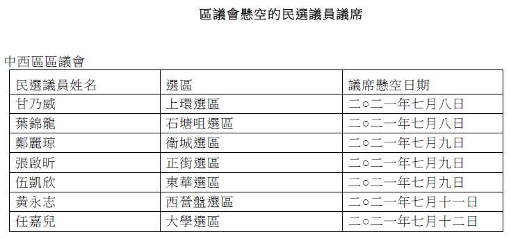 港府刊憲:區議會214個民選議員議席出缺