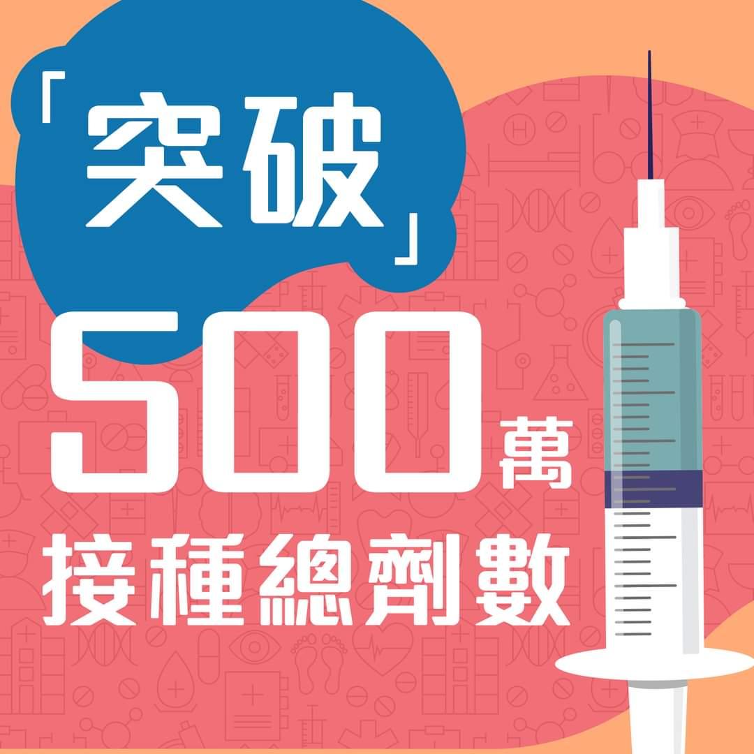 本港疫苗接種突破500萬劑 第一針接種率已達43%