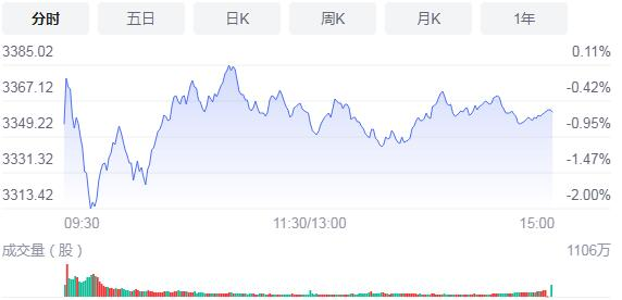 【A股收评】两市午后窄幅震蕩 创业板指涨1.61%