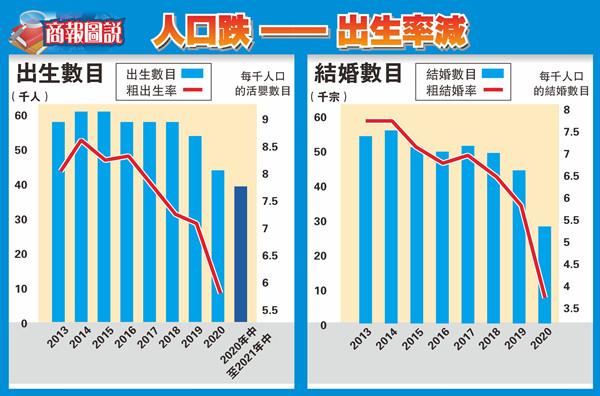 【商報圖說】人口跌——出生率減
