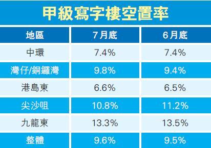 中环写字楼空置率 7月底维持7.4%