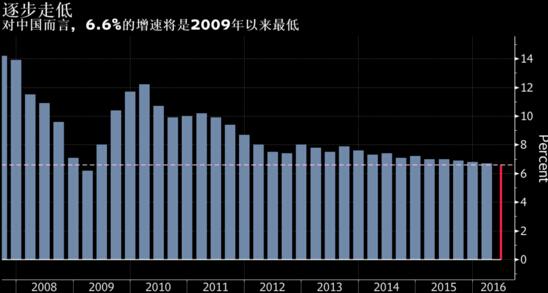 中国的经济体系总量已经超过美国的gdp