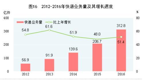 年度gdp_2015年度最污动态图